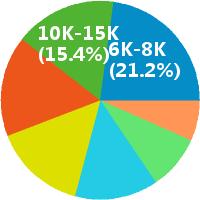 全国大区销售经理薪酬饼图