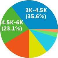 佛山营销代表薪酬饼图