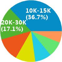苏州高级java软件工程师薪酬饼图