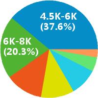 苏州预结算薪酬饼图